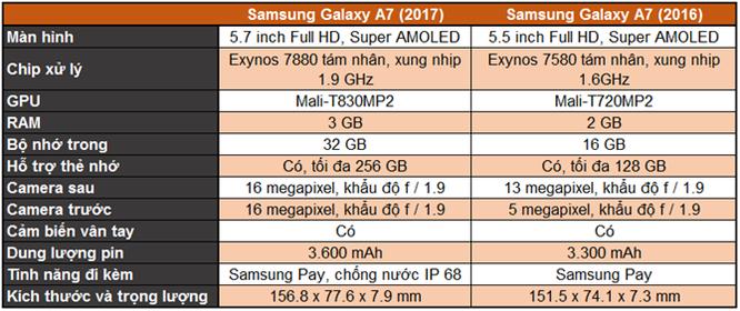 So sánh Galaxy A 2016 và 2017: 'Hậu sinh khả úy' ảnh 10