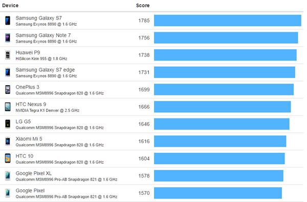 Tiếp tục rò rỉ hiệu năng Qualcomm Snapdragon 835 ảnh 2