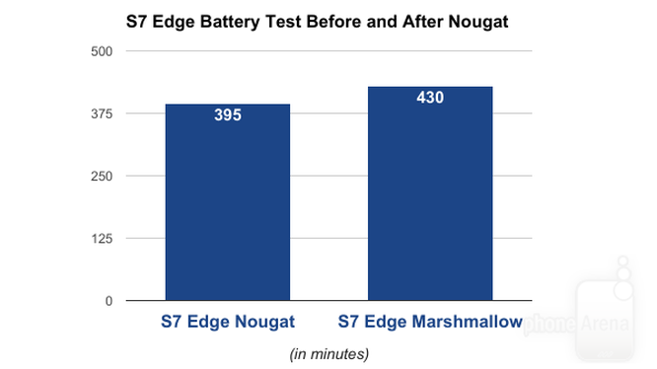 Android 7 bị tố khiến Galaxy S7 và S7 Edge hao pin ảnh 2