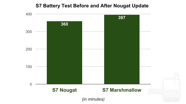 Android 7 bị tố khiến Galaxy S7 và S7 Edge hao pin ảnh 1