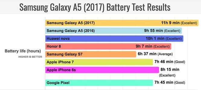 Đánh giá thời lượng pin Galaxy A5 2017: Xuất sắc! ảnh 2