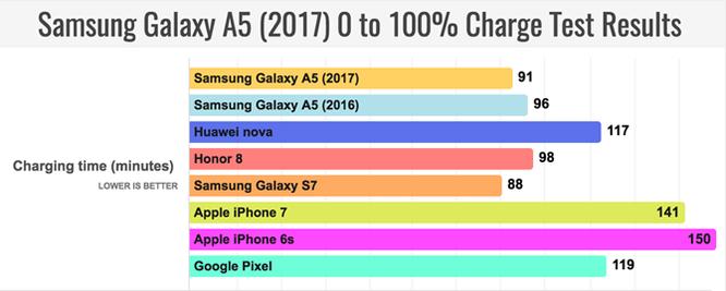 Đánh giá thời lượng pin Galaxy A5 2017: Xuất sắc! ảnh 3