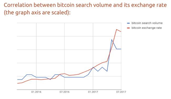 Có mối tương quan nào giữa lượng tra cứu trên Google và giá Bitcoin? ảnh 1