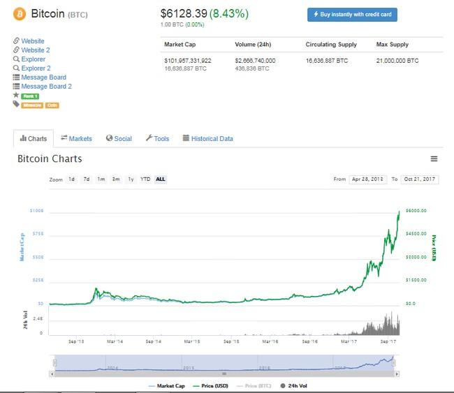 """Bitcoin """"phá"""" mốc 6.000 USD, đạt giá trị vốn hóa 100 tỷ USD ảnh 1"""