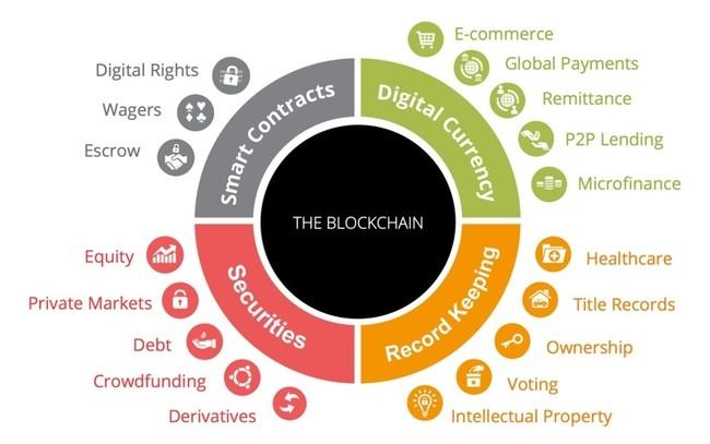 Blockchain - từ công nghệ tiền ảo đến ứng dụng tương lai ảnh 3