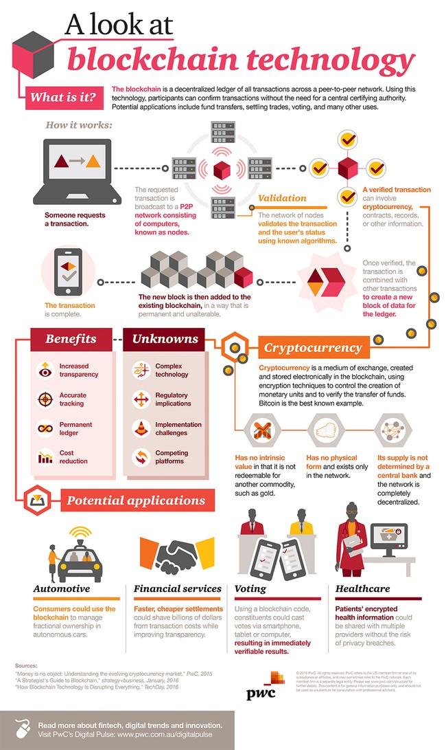 Blockchain - từ công nghệ tiền ảo đến ứng dụng tương lai ảnh 1