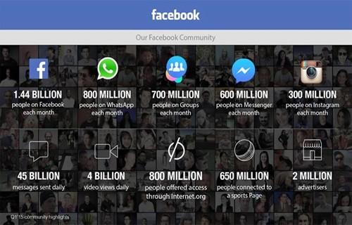 Facebook đã có 1,44 tỷ người dùng, 4 tỷ lượt xem video mỗi ngày ảnh 1
