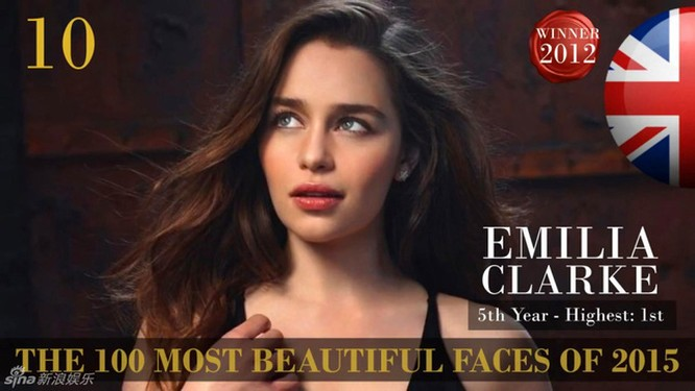 Công bố danh sách 100 gương mặt đẹp nhất thế giới 2015 ảnh 10