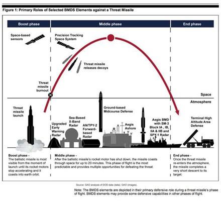 Trung Quốc khiếp đảm trước lá chắn tên lửa Mỹ ảnh 2