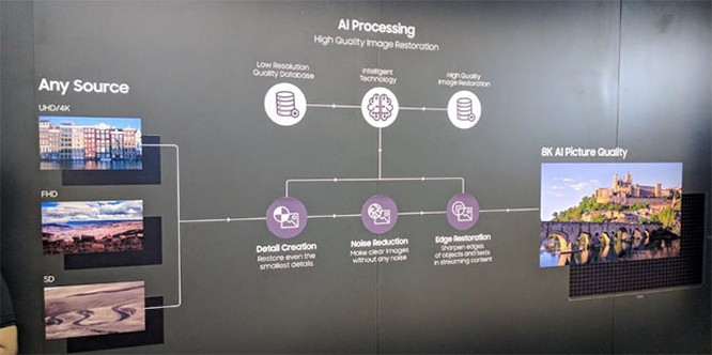 Samsung và LG đang biến tivi của mình thành sản phẩm cực thông minh như thế nào ảnh 11