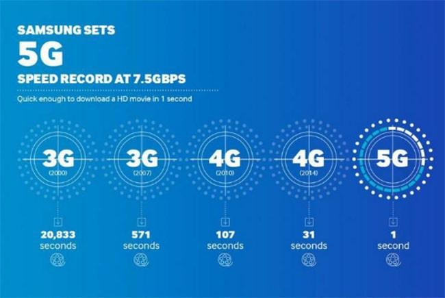 Những điều bạn chưa biết về mạng 5G ảnh 1