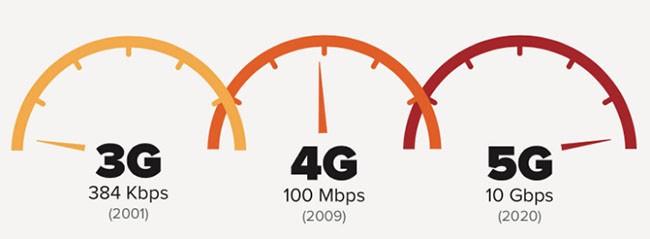 Những điều bạn chưa biết về mạng 5G ảnh 3