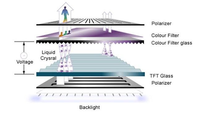 Màn hình MicroLED và những bước đột phá của Apple trong tương lai ảnh 1