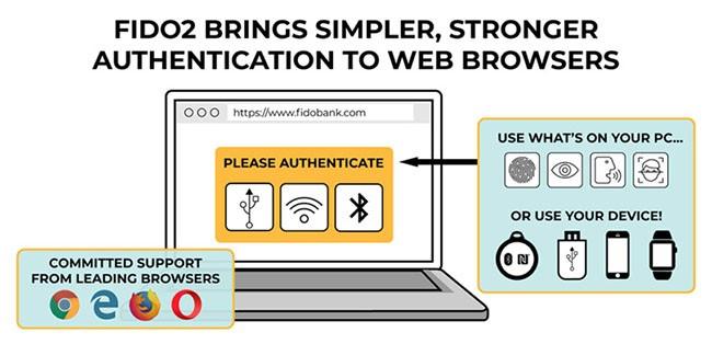 Trong tương lai, smartphone sẽ là mật khẩu để bạn truy cập vào các trang web ảnh 1