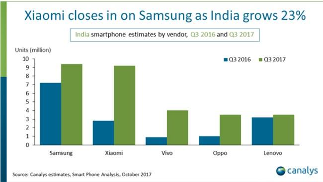 """Ai đã soán ngôi """"thị trường smartphone thứ hai thế giới"""" của Mỹ? ảnh 1"""