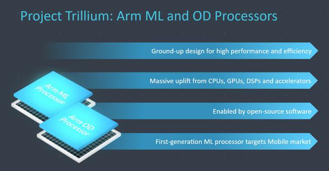 Điện thoại thông minh AI sẽ cực kỳ mạnh mẽ nhờ chip Máy học ảnh 1