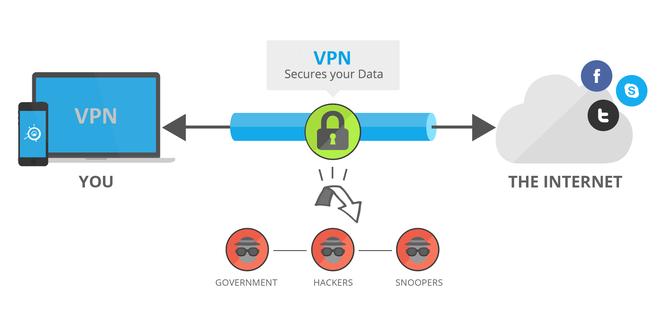 Mạng VPN làm gì với dữ liệu người dùng? ảnh 1