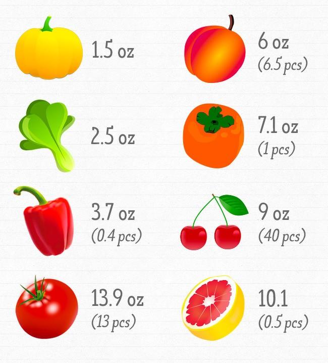 Chúng ta cần bao nhiêu vitamin cho cơ thể luôn khỏe mạnh? ảnh 1