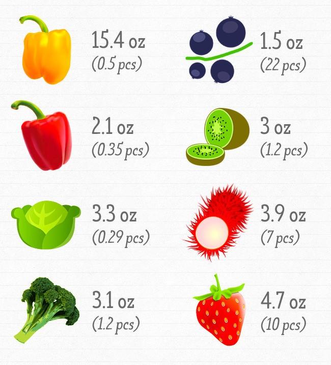 Chúng ta cần bao nhiêu vitamin cho cơ thể luôn khỏe mạnh? ảnh 3