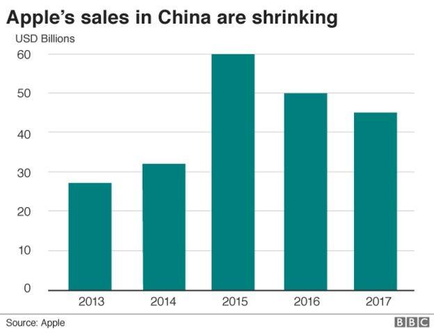 Tim Cook: Apple sẽ giảm giá iPhone trong nỗ lực cải thiện doanh thu ảnh 2