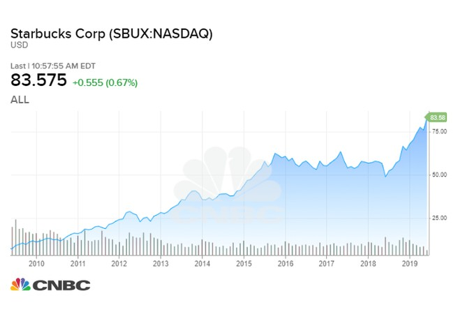Cổ phiếu Starbucks tính đến ngày 18.6.2019. Ảnh: CNBC