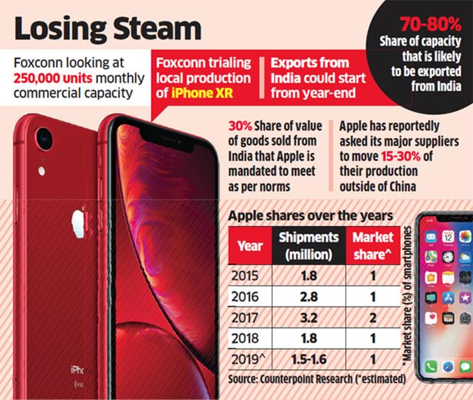 Phân tích của Counterpoint cho thấy các lô hàng iPhone giảm tới 17% trong năm nay tại Ấn Độ. Ảnh: Phone Arena