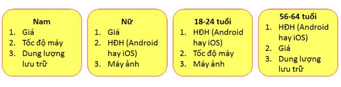 """Bất ngờ với khảo sát chu kỳ """"lên đời"""" smartphone của người dùng ảnh 3"""