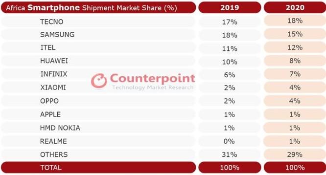 Samsung đánh mất thị phần ở châu Phi vào tay thương hiệu smartphone ít nổi tiếng của Trung Quốc ảnh 1