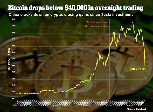 """Bitcoin """"lao dốc không phanh"""" khi Trung Quốc ban hành lệnh cấm giao dịch tiền điện tử ảnh 1"""