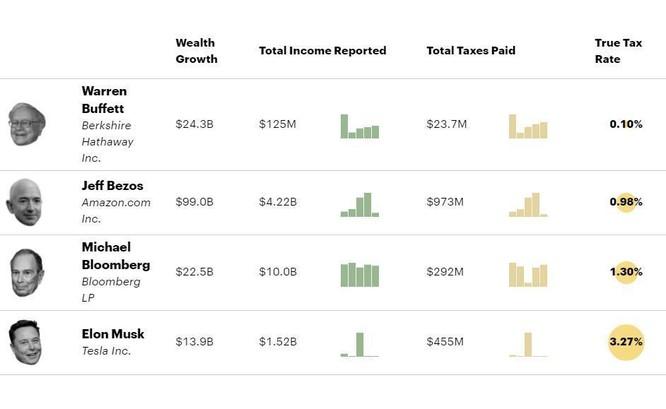 Tài liệu bí mật làm lộ hồ sơ thuế gây sốc của giới siêu giàu Mỹ ảnh 2