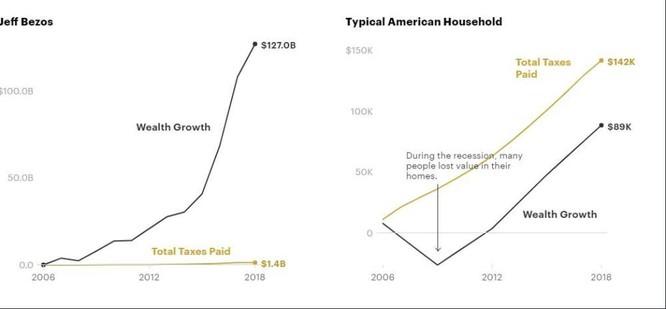 Tài liệu bí mật làm lộ hồ sơ thuế gây sốc của giới siêu giàu Mỹ ảnh 3