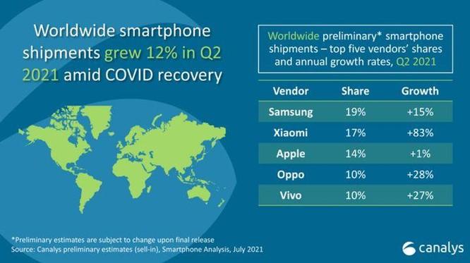 Tại sao Xiaomi có thể vượt Apple để trở thành nhà sản xuất smartphone lớn thứ 2 thế giới? ảnh 1