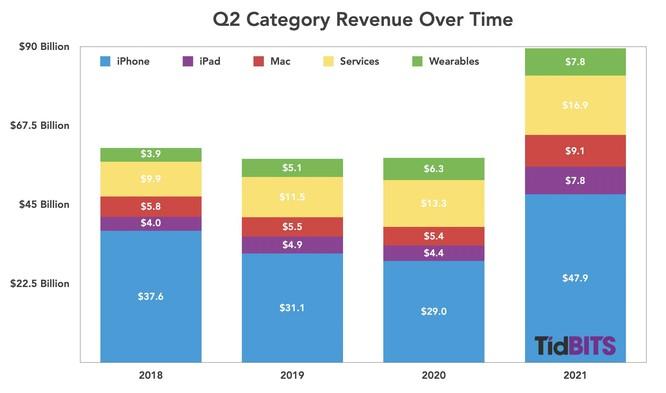 """Nhờ 3 lợi thế lớn, Apple giữ vững""""thành tích"""" là công ty có lợi nhuận cao nhất thế giới ảnh 1"""