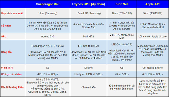 So sánh Snapdragon 845, Exynos 9810, Apple A11 và Kyrin 970 ảnh 3
