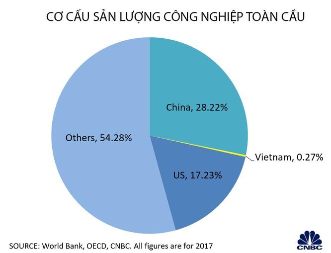 Cơ cấu sản lượng công nghiệp toàn cầu (Nguồn: CNBC)