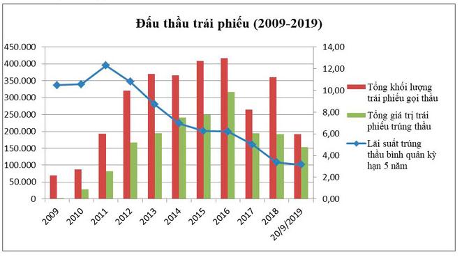 Khối ngoại tăng trưởng đầu tư trái phiếu dù lợi suất giảm