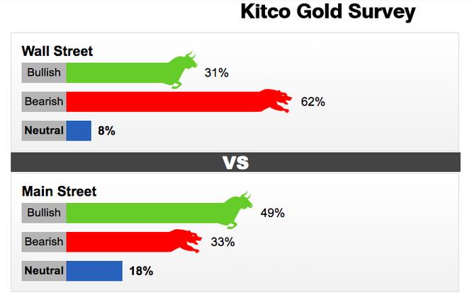 Khảo sát giá vàng trên các chuyên gia Wall Street và Main Street (Nguồn: Kitco)