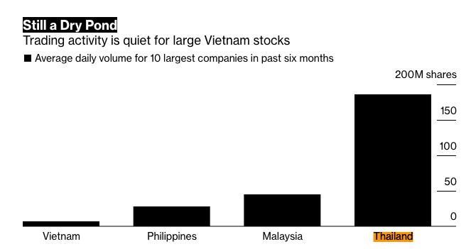 Khối ngoại liên tục rút vốn khỏi TTCK Việt Nam, vì sao? ảnh 2