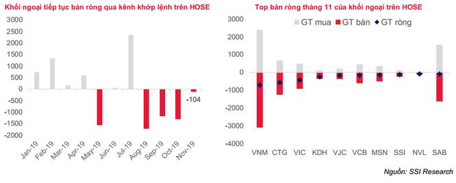 Khối ngoại liên tục rút vốn khỏi TTCK Việt Nam, vì sao? ảnh 1