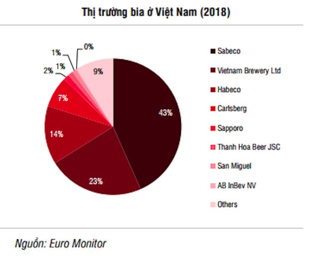 Sabeco chiếm thị phần lớn trong thị trường bia Việt Nam (Nguồn: SSI)