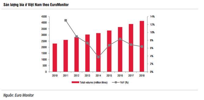 Tăng trưởng sản lượng bia qua các năm (Nguồn: SSI)