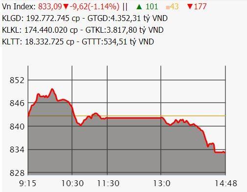 Cổ phiếu trụ cột bất ngờ giảm mạnh, VN-Index bỏ lỡ cơ hội chinh phục mốc 850 điểm ảnh 1