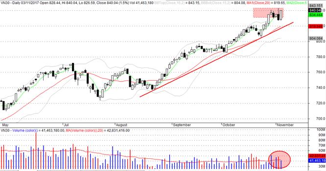 Thị trường chứng khoán tuần 06/11 - 10/11: Tuân thủ nguyên tắc đầu tư ảnh 3