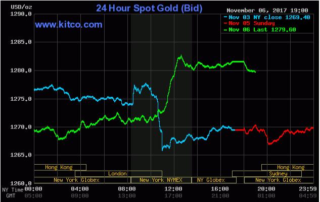 TTCK Mỹ tiếp tục tăng điểm kỷ lục, giá vàng bật tăng ảnh 2