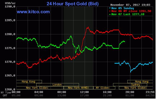 TTCK thế giới diễn biến trái chiều, vàng tiếp tục là nơi trú ẩn an toàn ảnh 2