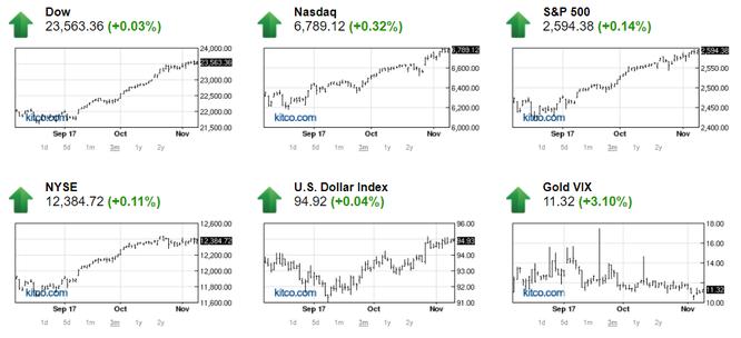 Thị trường chứng khoán Mỹ bật tăng, giá vàng bớt áp lực ảnh 1