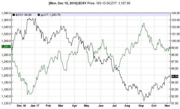 Thị trường chứng khoán Mỹ bật tăng, giá vàng bớt áp lực ảnh 2