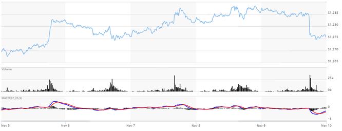 Giá vàng tuần 13/11 - 17/11: Dự báo tăng giá chiếm áp đảo ảnh 1