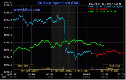 TTCK Mỹ tăng nhẹ, giá vàng thiếu yếu tố hỗ trợ ảnh 2