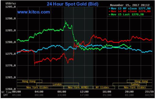 Thị trường chứng khoán Mỹ giảm điểm, giá vàng có phiên tăng thứ 3 liên tiếp ảnh 2